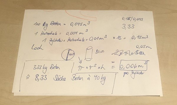 Quick napkin calculations: how much concrete will I need?