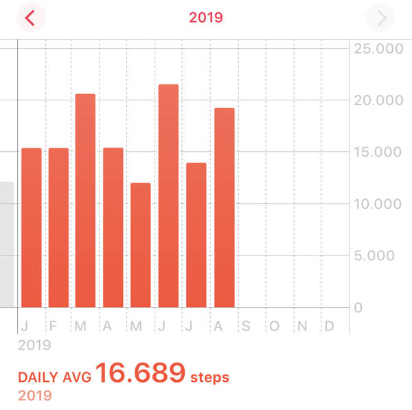 Not quite reached the biggest month of June again, but got quite high up there this August