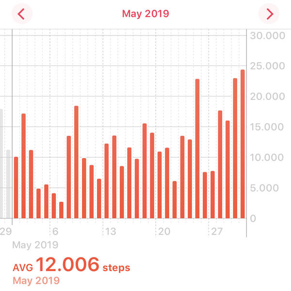 You can see my initial lack of motivation but also a clear upwards trend